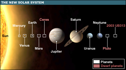 The new solar system has 8 planets (Mercury, Venus, Earth, Mars, Jupiter, Saturn, Uranus, Neptune) and 3 dwarf planets (Ceres, Pluto, 2003 UB313)