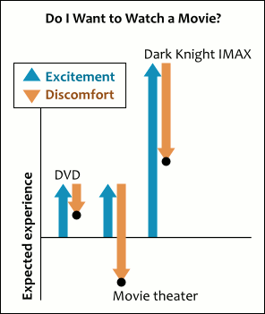 [Chart: DVD vs. Movie theater vs. Dark Knight IMAX - excitement and discomfort]